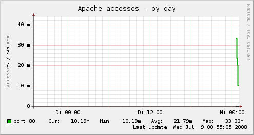 apache_accesses day
