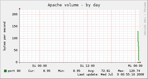 apache_volume day